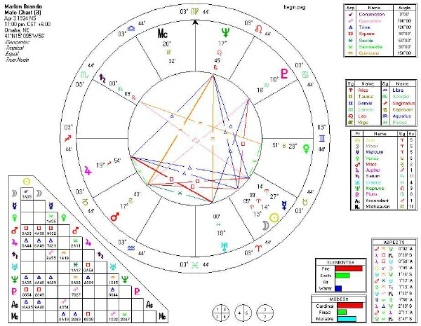 Starjack com jack fertig astrology birth chart analysis